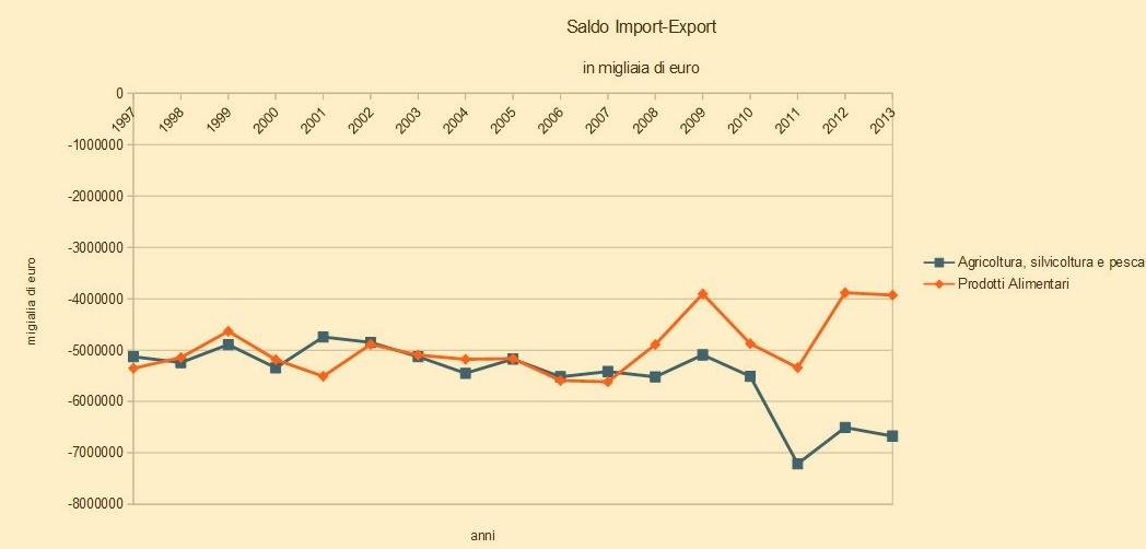 grafico_import export