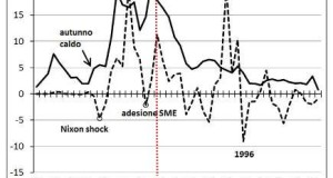 svalutazione-inflazione