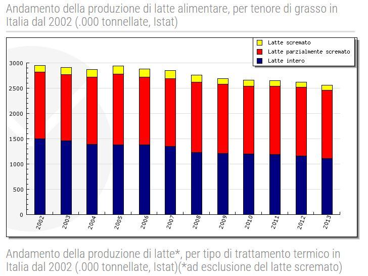 Latte alimentare prodotto in italia