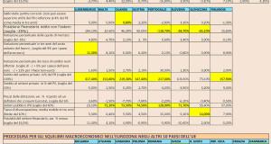 UE_macroeconomia_squilibri_erozona
