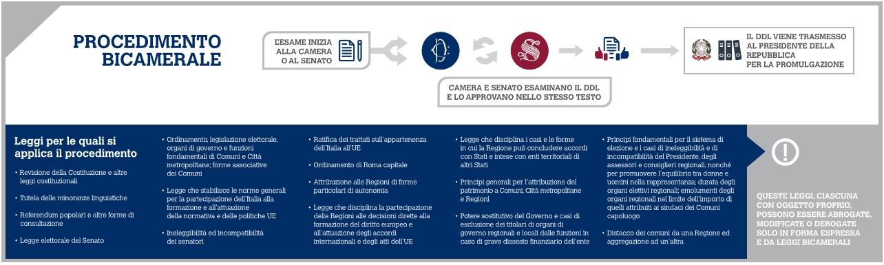 schema_processo legislativo attuale