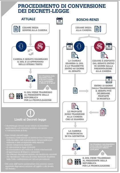 schema_processo legislativo decreti confronto